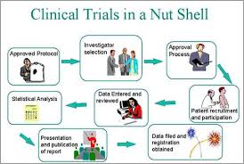 Significance of Clinical Trials