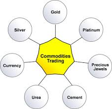 Explain Online Commodity Trading