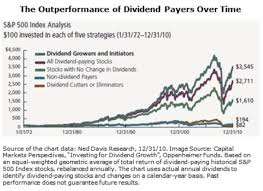 Benefits of Dividend Paying Stocks