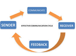 Define and Discuss on Effective Communication