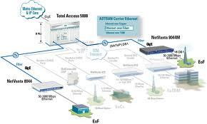 Benefits of Ethernet Fiber Providers