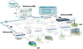 Benefits of Ethernet Fiber Providers