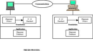Major Processes of EDI