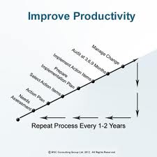 10 Routines to Improve Productivity