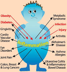 Causes and Symptoms of Inflammation