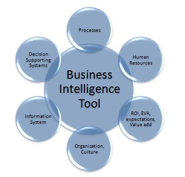 The Significance of Business Intelligence Tools