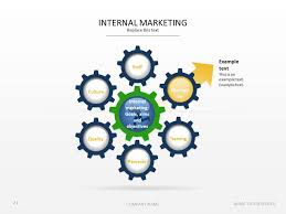 Define Internal Marketing