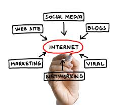 Explain on Internet Marketing Services