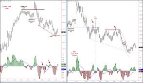 Define and Discuss on Intraday Trading