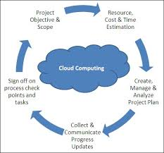 Cloud Computing Management