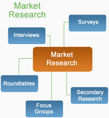 Benefit of Market Research