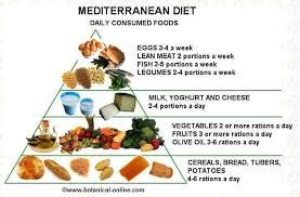 Mediterranean Diet for Healthy Heart