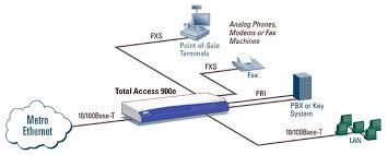 Benefits of Using Metro Ethernet Solutions