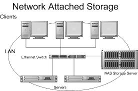 NAS Storage Systems