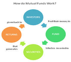Analysis on Select the Right Mutual Funds