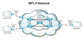 MPLS Network Services