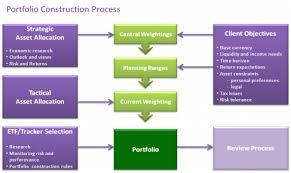 Make a Great Portfolio Construction