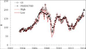 How to Predicting Share Prices