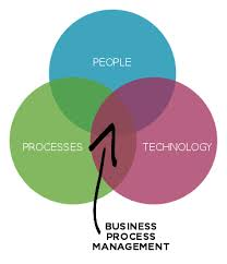Define Business Process Management and Work Flow