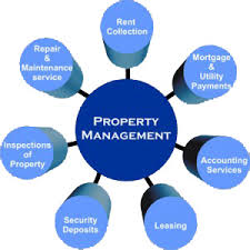 Benefits of Investment Property Management