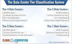 Data Centre Tier Classifications