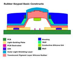Designing Rubber Keypads