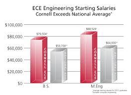 Computer Engineer Salary