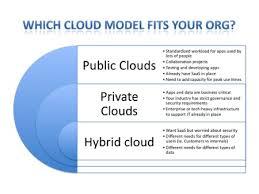 Comparing Different Cloud Architecture
