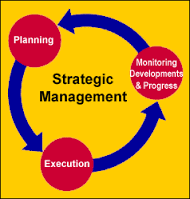 IT Strategic Management
