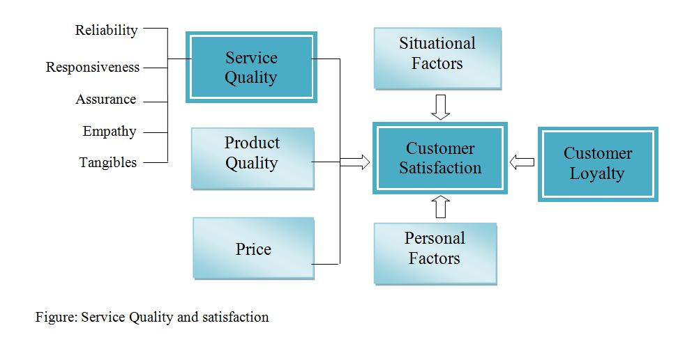 strategic quality management and customer satisfaction paper External and internal customer satisfaction with a reduced amount of resources view quality table 2: an overview of empirical studies comparing manufacturing and service organizations paper sample method/test quality management principles results strategic management, human resources process.