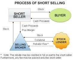 Explain Short Selling Investment Technique
