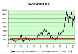 Analysis on Stock Market Risk