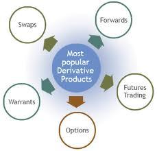 Advantages of Trading Derivatives