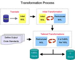 Transformation Process of an Organization