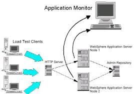 Application Monitoring for Improved Application