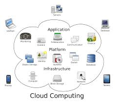 Different Cloud Applications