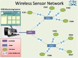 Security in Wireless Sensor Network (WSN)