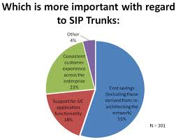 SIP Trunking Questions Answered