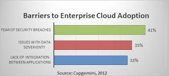 Barriers to Adopting the Cloud