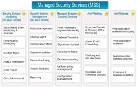Managed Security Services Provider
