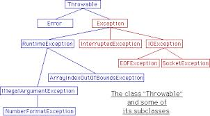 Computer Exception Handling
