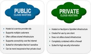 Public Cloud Deployment Model