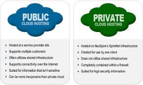 Public Cloud Deployment Model
