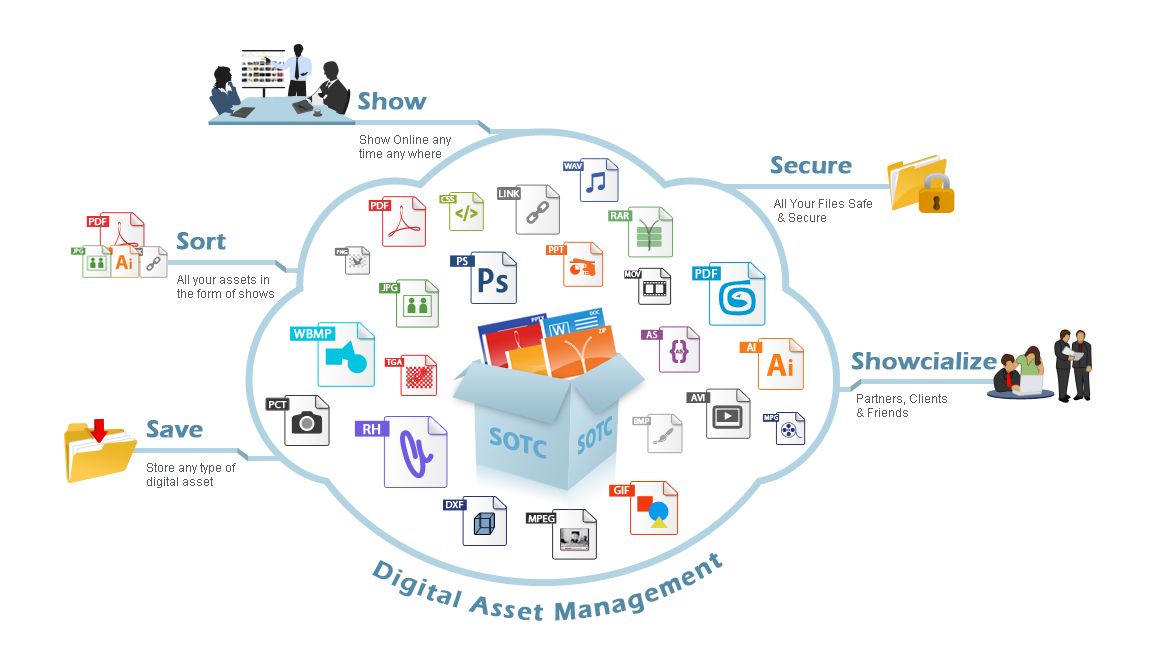 DAM Digital Asset Management Crucial for Companies