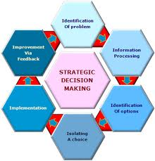 Important Steps in Strategic Decision Making
