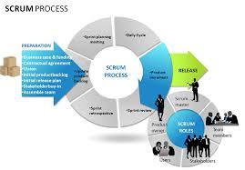 Scrum Software Development