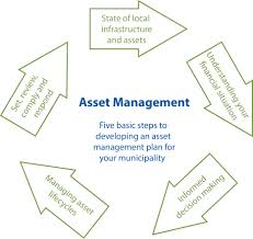 Significant Facts on Asset Planning
