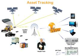 Define on Asset Tracking