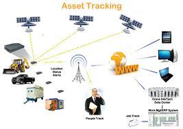 Define on Asset Tracking