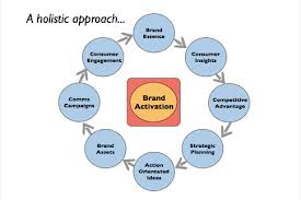 Benefits of Brand Activation and Event Management